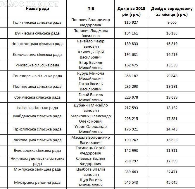 Високі чини і захмарні доходи: оприлюднено суми зарплат керівників місцевих рад Міжгірщини у 2019 році (Список)