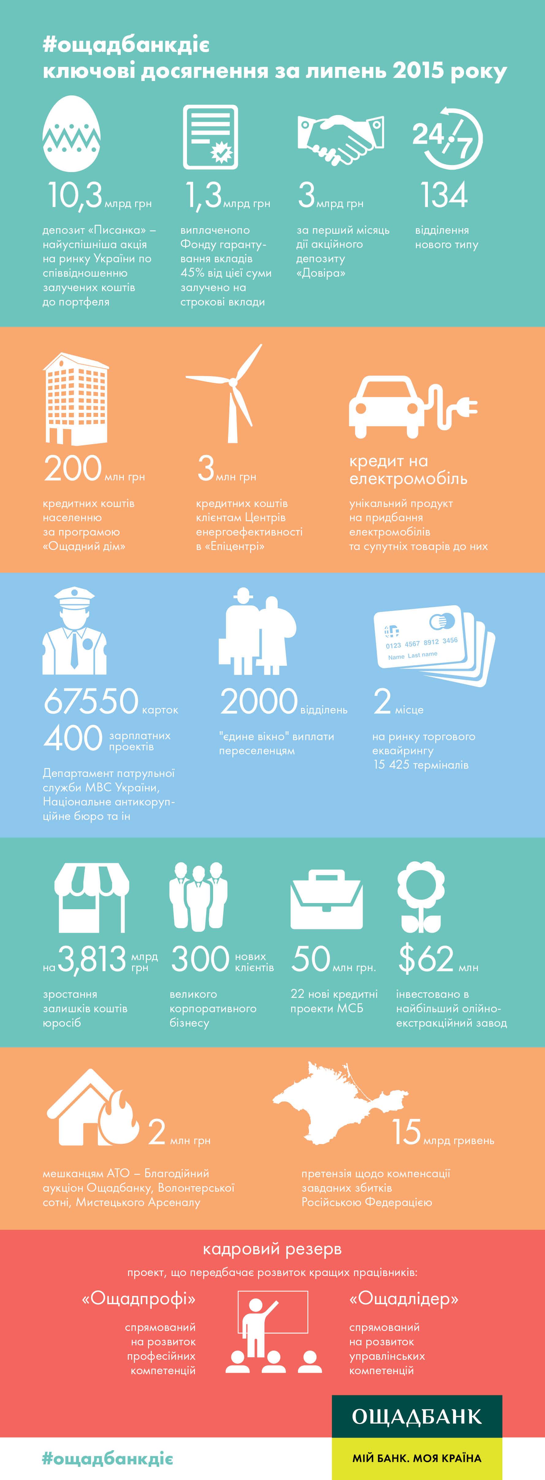 Важливі факти з життя Ощадбанку у липні.
