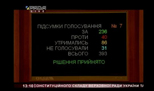 """Монобільшість ВРУ підтримала у першому читанні постанову 1017 про ухвалення законопроєкту """"Про внесення змін до статті 76 і 77 Конституції України""""."""