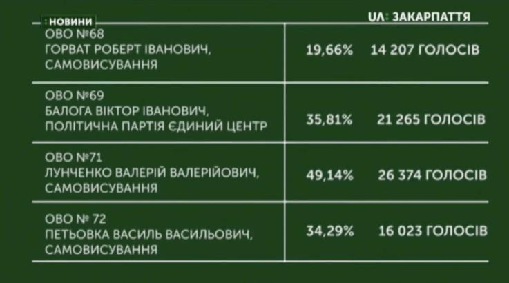 ЦВК підрахувала 100% протоколів у чотирьох округах Закарпаття.