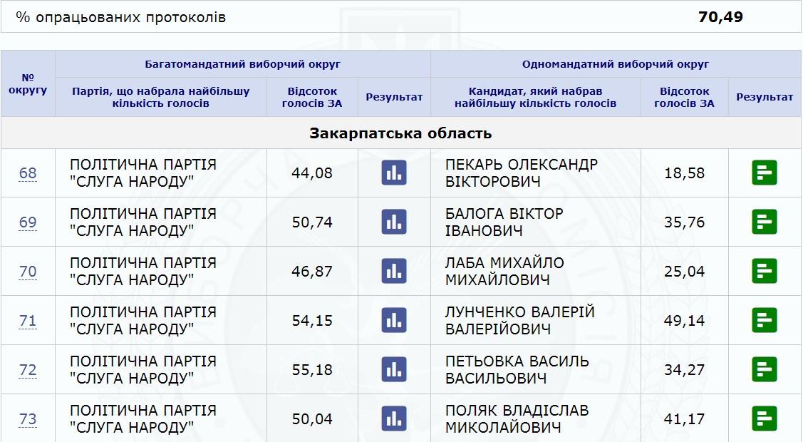 Станом на 16:00 22 липня на сервері ЦВК зафіксовано результати підрахованих голосів на даний час.