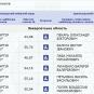 ОФІЦІЙНО: опрацьовано 70,49% голосів на Закарпатті, - ЦВК