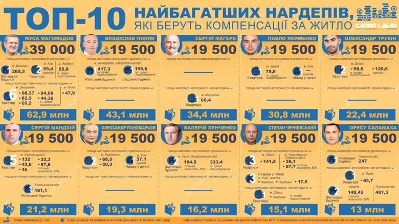 Також в ТОП10 компанію Владіславу Поляку склав ще один закарпатський нардеп-мажоритарник Валерій Лунченко.