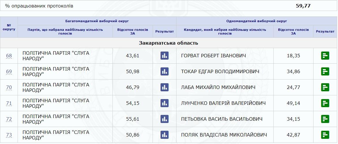 Станом на 13:00 22 липня на сервері ЦВК зафіксовано результати підрахованих голосів на даний час.