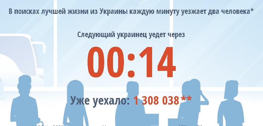 З 20 березня 2018 року з України на заробітки виїхало понад 1,3 млн. чоловік. Кожну хвилину кількість трудових мігрантів збільшується на 2.