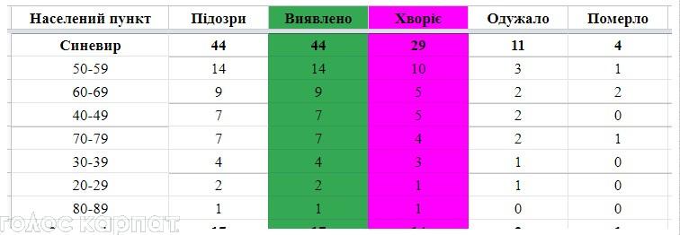 Статистика коронавірусу на Міжгірщині