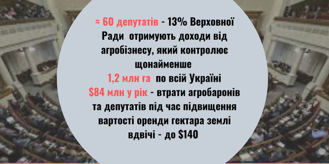 Дослідження відкритих джерел показало - приблизно шість десятків депутатів - а це 13% Верховної Ради пов'язані з агробізнесом.