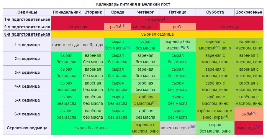 kogda-nachinaetsya-i-konchaetsya-post