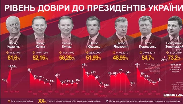 Згідно з жовтневим опитуванням президенту України Володимиру Зеленському довіряють 66% громадян. При цьому у вересні цифра становила 73%, відповідно глава держави втратив певну кількість підтримки.