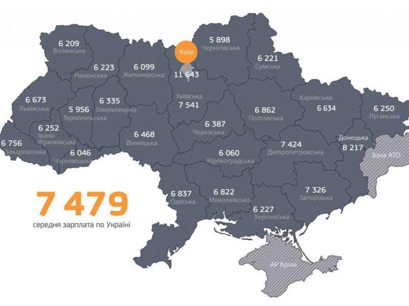 Названо середню зарплату в Закарпатті та вцілому по Україні