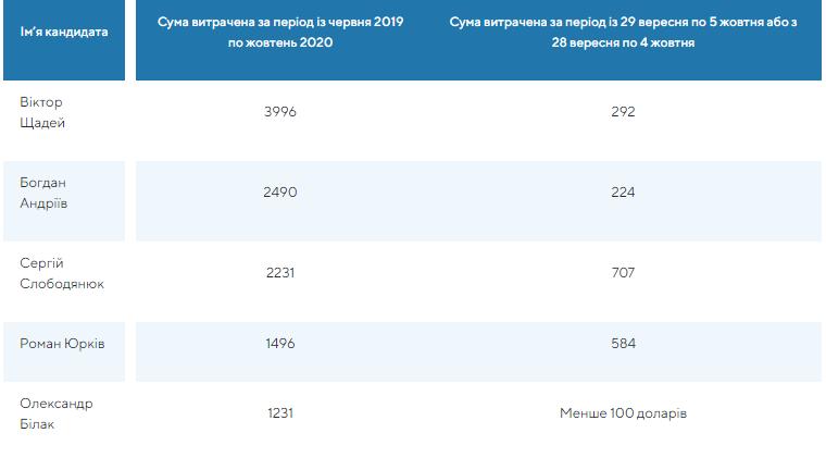 В течение сентября кандидаты на пост мэра Ужгорода активно продвигали свои официальные страницы в Facebook, платя деньги за рекламные посты.