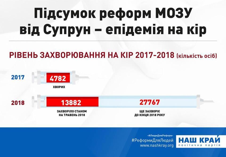 На цьому наголошує очільник партії «Наш край» на Закарпатті Антон Громовий.