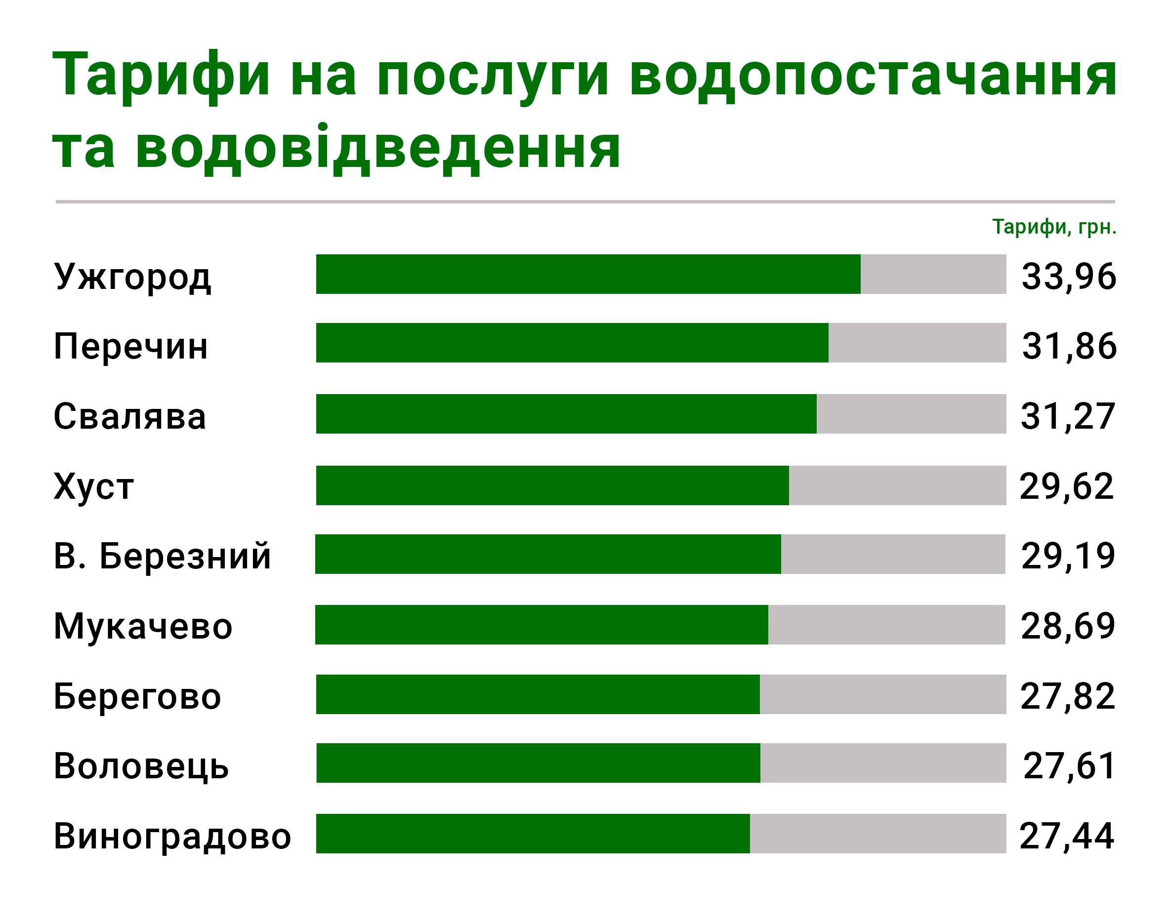 Як запевняють в управлінні міського господарства наразі в Мукачеві тариф на водопостачання є найнижчим в області
