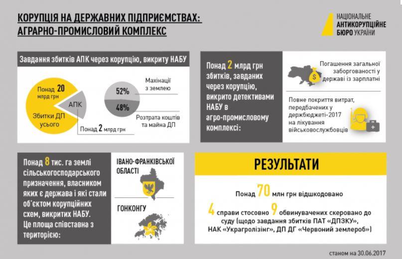 Сума збитків від корупційних схем, викритих детективами Національного бюро розслідувань в агропромисловому комплексі, перевищує 2 млрд грн.