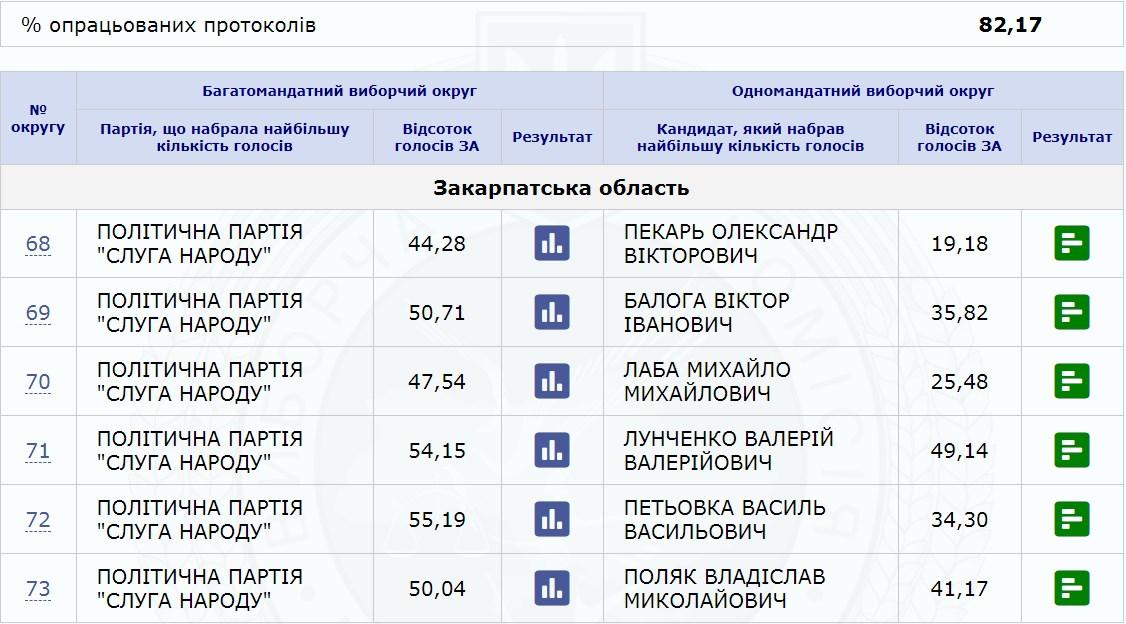 Станом на 20:00 22 липня на сервері ЦВК зафіксовано результати підрахованих голосів на даний час.