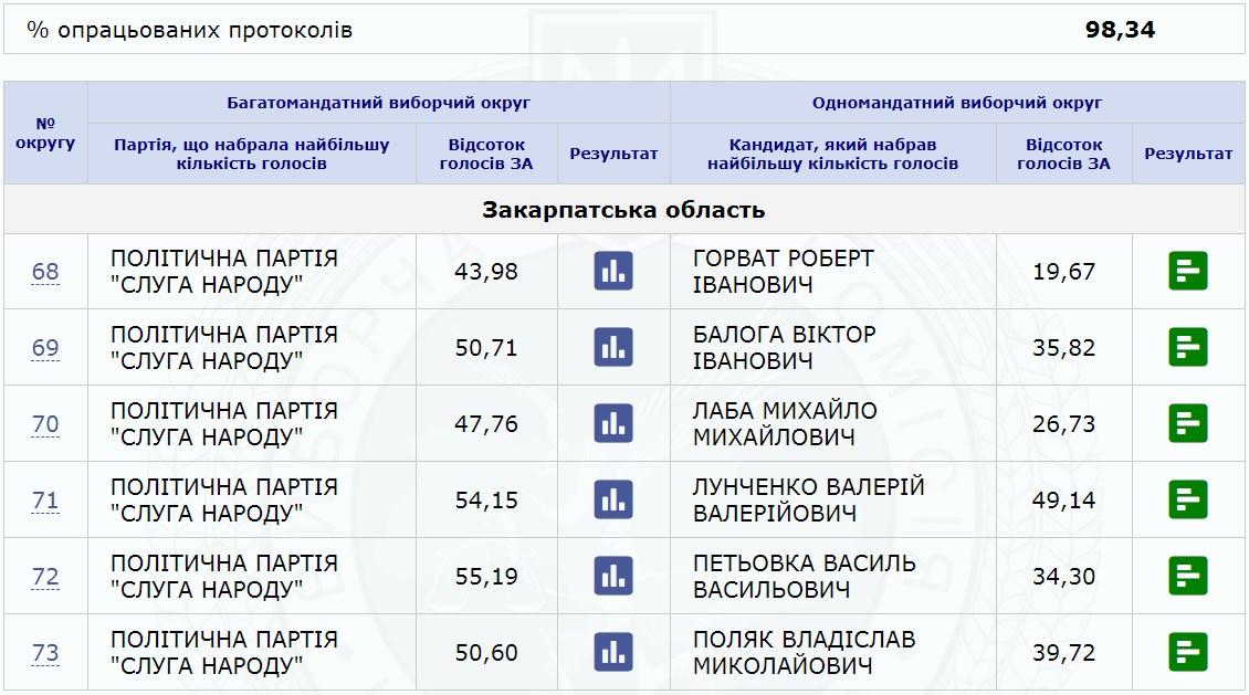 Станом на 20:00 23 липня на сервері ЦВК зафіксовано результати підрахованих голосів на даний час.