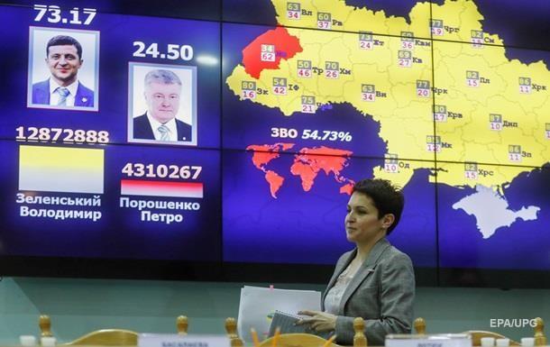 Підраховано 18 млн 491 тисячу 840 голосів виборців. За Володимира Зеленського проголосували 73,22% виборців.