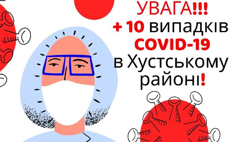 У Хустському районі виявили 10 нових випадків COVID-19.