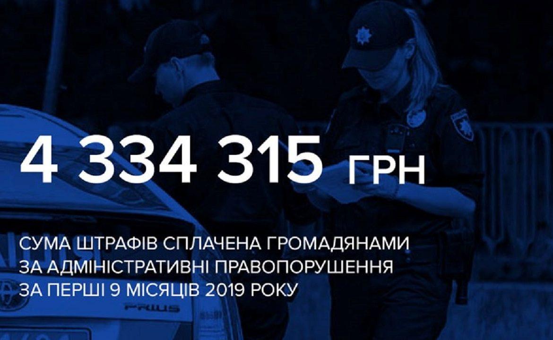 За перші 9 місяців 2019 року патрульними було складено 2713 протоколів та 271855 постанов.