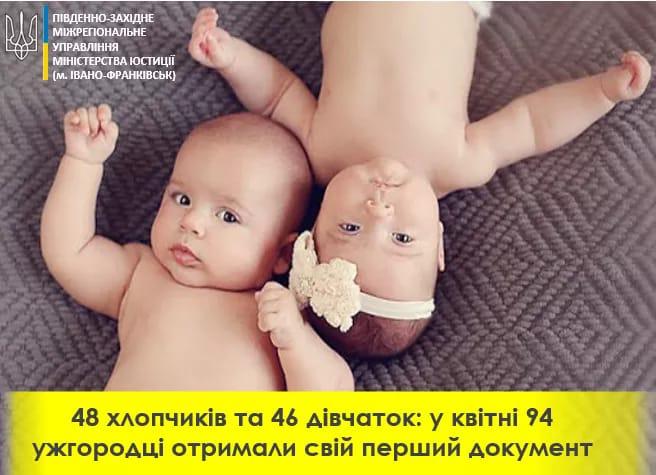 Ужгородським міським відділом державної реєстрації актів цивільного стану у квітні 2021 року було зареєстровано народження 94 дітей: 48 новонароджених хлопчиків та 46 дівчаток.