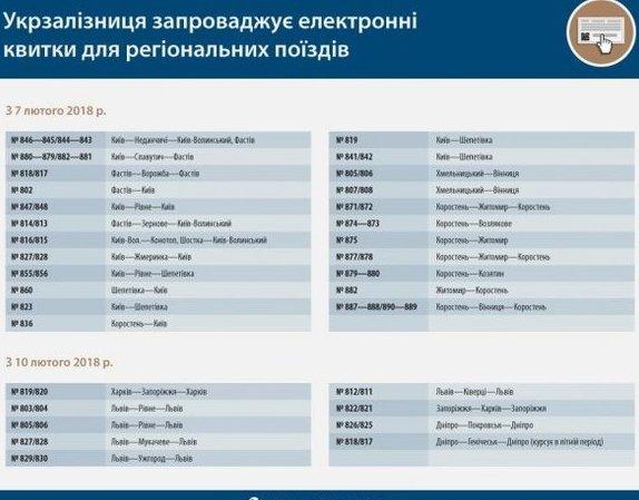"""На електричку """"Ужгород-Львів"""" відтепер можна купити електронні квитки"""