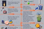 Підсумки 2017 року: поразки та перемоги України / ІНФОГРАФІКА