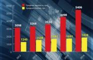 Журналісти розповіли, як в Україні зросла середня зарплата / ІНФОГРАФІКА