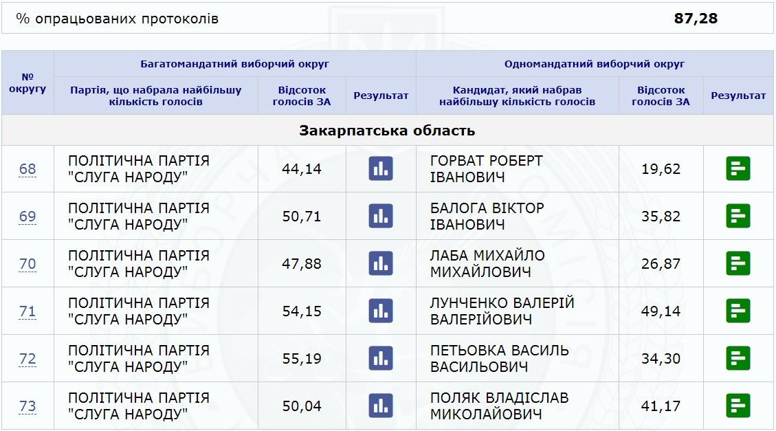 Станом на 23:00 22 липня на сервері ЦВК зафіксовано результати підрахованих голосів на даний час.