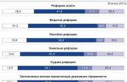 Опитування: Більшість українців не хочуть реформ, ухвалених у 2017-му / ІНФОГРАФІКА