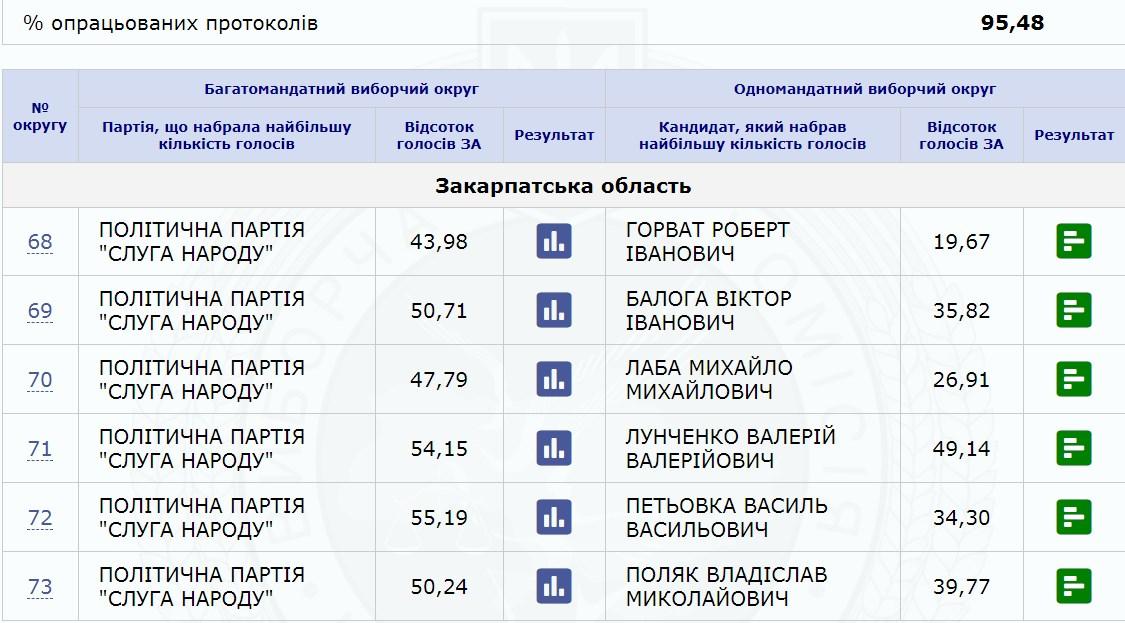 Станом на 14:00 23 липня на сервері ЦВК зафіксовано результати підрахованих голосів на даний час.
