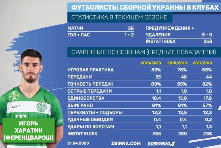 З кожним сезоном Ігор Харатін отримує все більше ігрового часу і покращує свої показники в роботі з м'ячем.