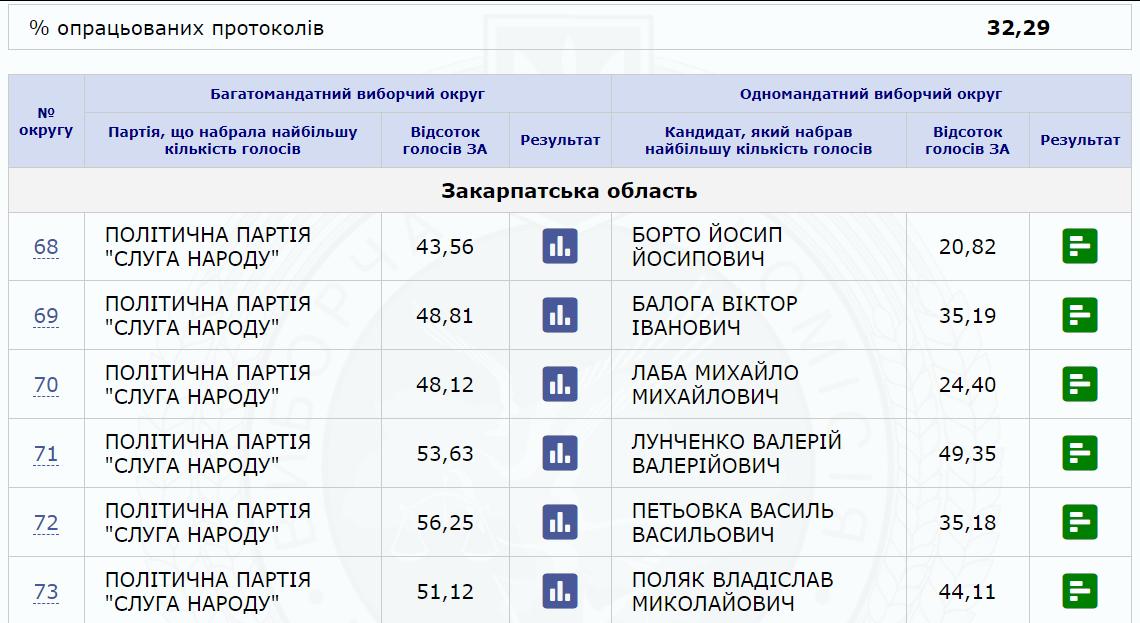 Станом на 07:00 22 липня на сервері ЦВК зафіксовано результати першої третини бюлетенів із закарпатських округів.