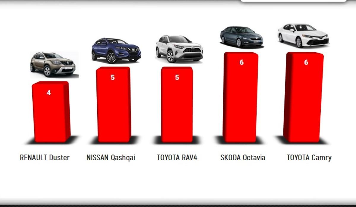 Минулого місяця в Ужгороді зареєстрували 90 нових автомобілів.