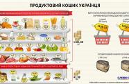 Кабмін затвердив продуктовий кошик українців / ІНФОГРАФІКА