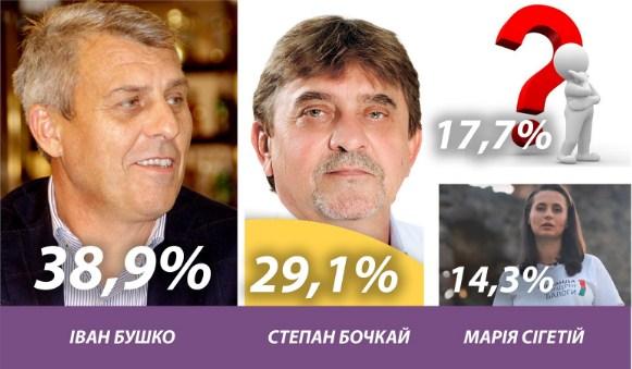Іван Бушко продовжує на 10% випереджати свого найближчого конкурента на виборах голови Виноградівської громади.