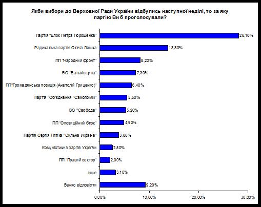 Рівень підтримки партії «Блок Петра Порошенка» склав 28% громадян, на другому місці - Радикальна партія Олега Ляшка, яку підтримують майже 14% опитаних, на третьому - «Народний фронт»  - 8% опитаних.