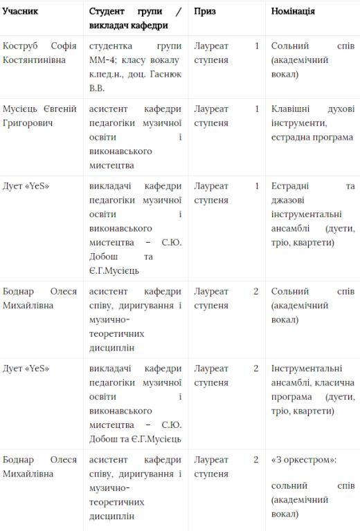 """Студенти та викладачі МДУ стали лауреатами конкурсу """"Голос країни"""""""