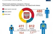 Скільки грошей українці витратили в Польщі в 2016 році / ІНФОГРАФІКА