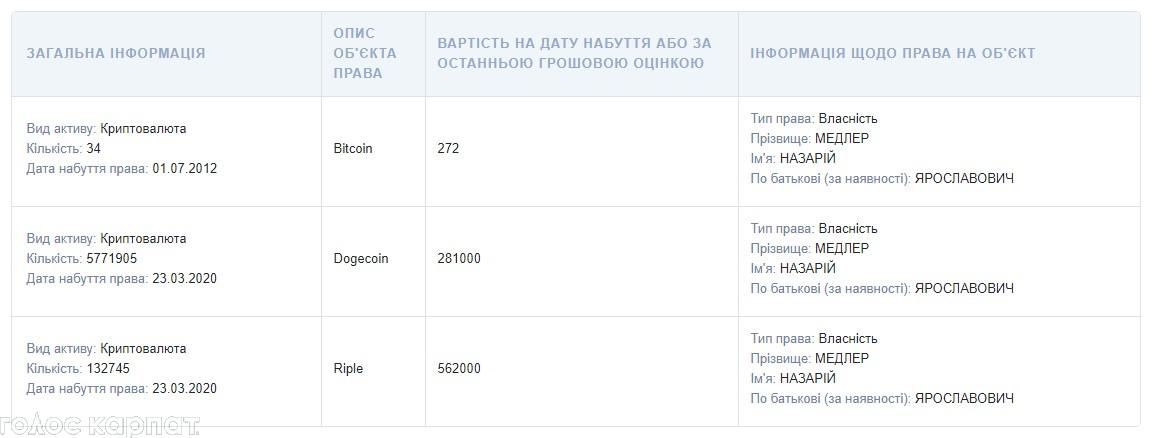 Майже 100 мільйонів задекларував депутат міської ради Закарпаття