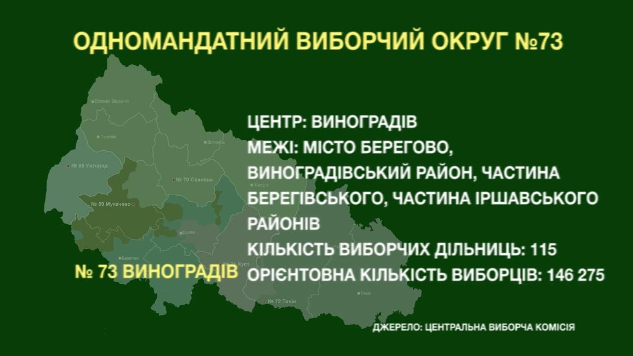 Нове село, Вербовець, Новоселиця, Завадка (Ком'яти) і Горбки - відомі переможці-мажоритарники.