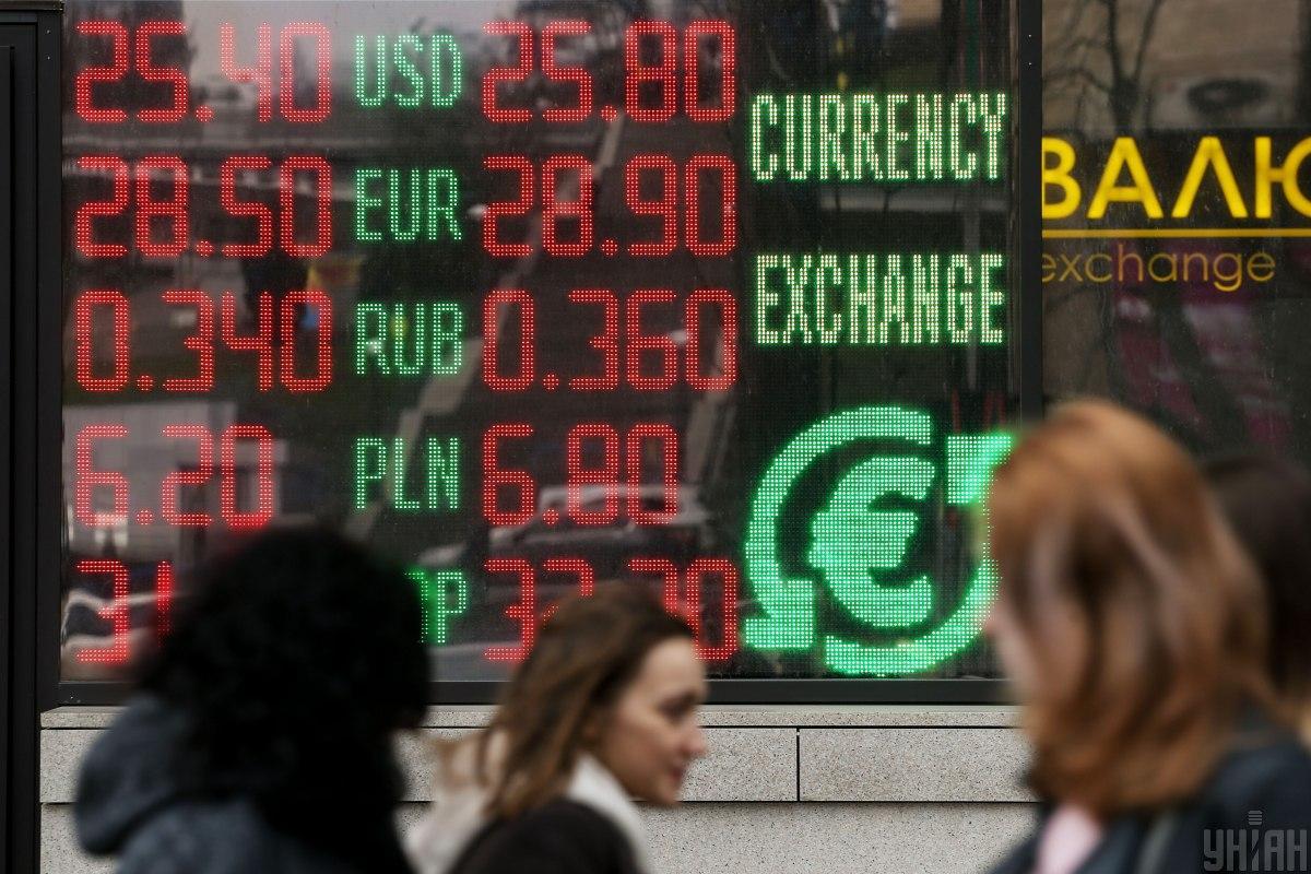 Курс долара знизився до 27,83 гривні, а курс євро - до 33,77 гривні.