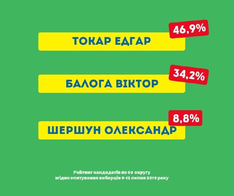 Отрыв между кандидатами – 12,7% голосов опрошенных - таковы результаты социологического исследования, проведенного Карпатским центром полинговых исследований (руководитель Шандор Ф.Ф., м. Ужгород) в округе 69.
