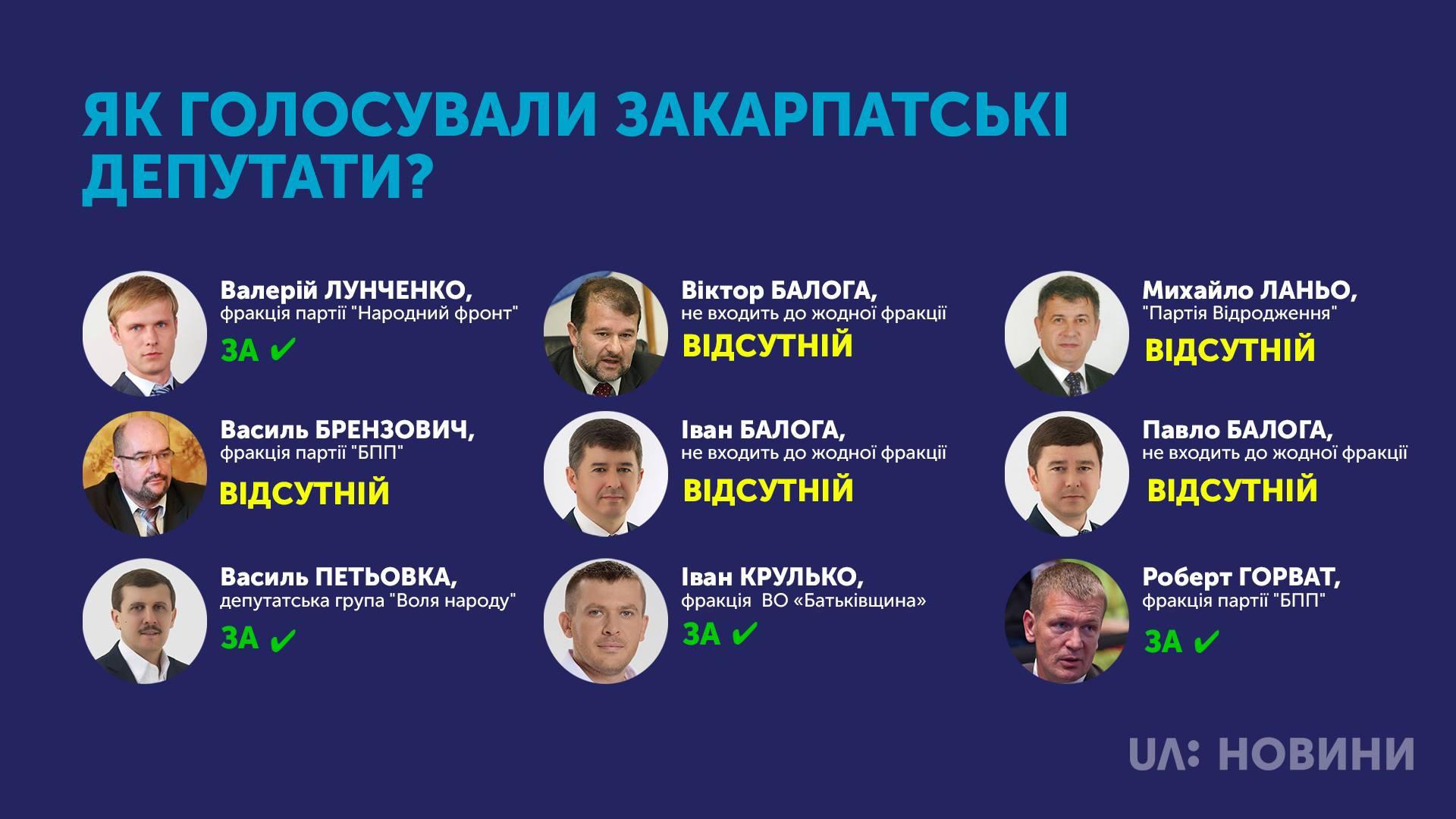 Верховна Рада підтримала введення воєнного стану в Україні, затвердивши відповідний Указ Президента України Петра Порошенка.